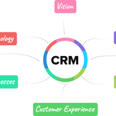 Customer Relationship Management-Gestion de la relation client