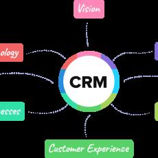 Customer Relationship Management-Gestion de la relation client